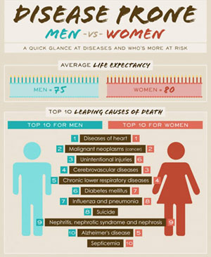 Infographic: Disease Prone Men vs. Women
